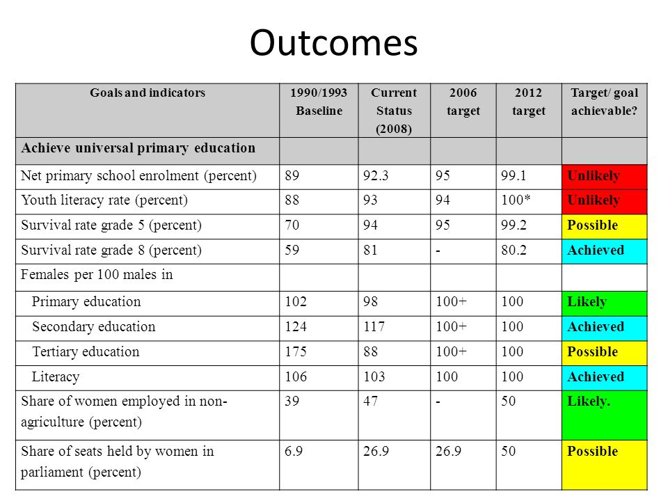 Outcomes 33 Goals and indicators 1990/1993 Baseline Current Status (2008) 2006 target 2012 target Target/ goal achievable.