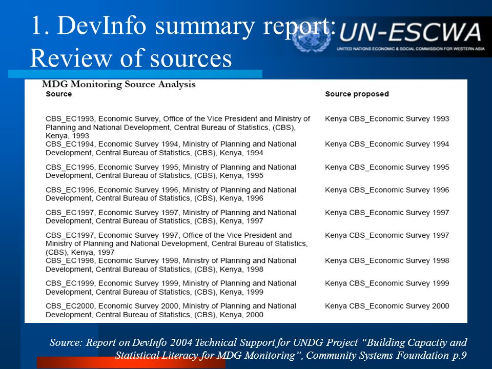 DevInfo as CRD DevInfo is user-friendly as a program and interface Web-enabling option Institutional link between DBs and DevInfo Customized national DevInfo Use of GIS Mapping facility Data organized by themes for targeted policy-making Store other activities data such as surveys & censuses Ready-tailored metadata and indicators of MDG framework Availability of international sources of data