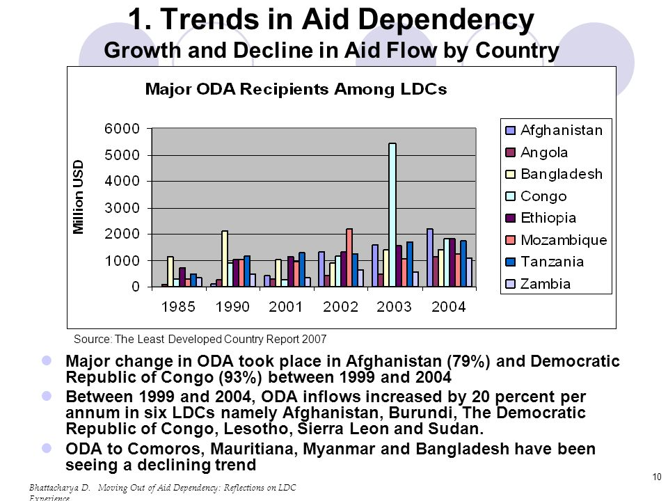 Bhattacharya D. Moving Out of Aid Dependency: Reflections on LDC Experience 10 1.