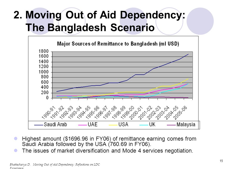 Bhattacharya D. Moving Out of Aid Dependency: Reflections on LDC Experience 15 2.