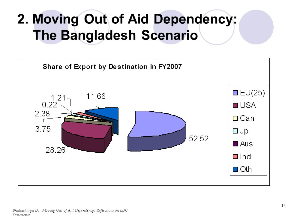 Bhattacharya D. Moving Out of Aid Dependency: Reflections on LDC Experience 17 2.