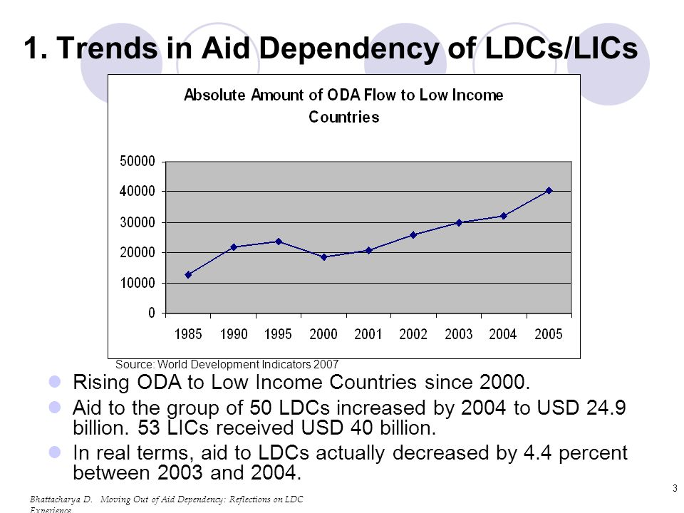 Bhattacharya D.Moving Out of Aid Dependency: Reflections on LDC Experience 14 2.