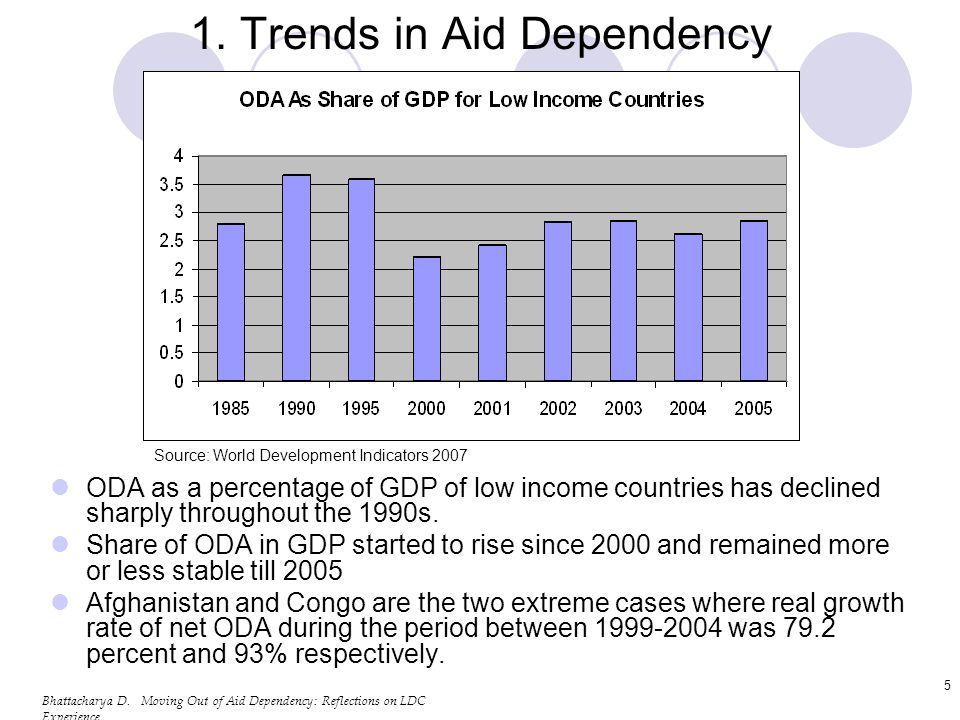 Bhattacharya D.Moving Out of Aid Dependency: Reflections on LDC Experience 6 1.