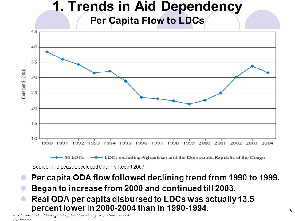 Bhattacharya D. Moving Out of Aid Dependency: Reflections on LDC Experience 6 1.
