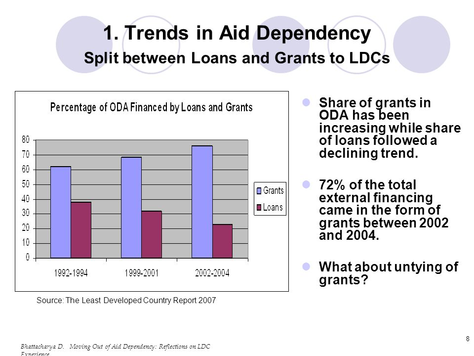 Bhattacharya D.Moving Out of Aid Dependency: Reflections on LDC Experience 29 4.