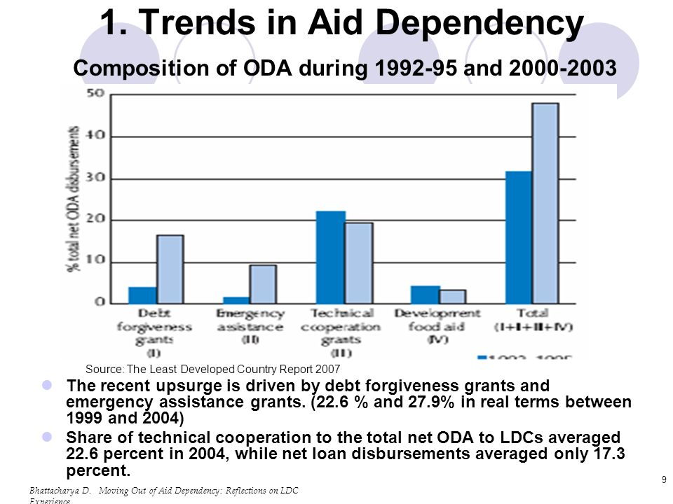 Bhattacharya D.Moving Out of Aid Dependency: Reflections on LDC Experience 20 2.