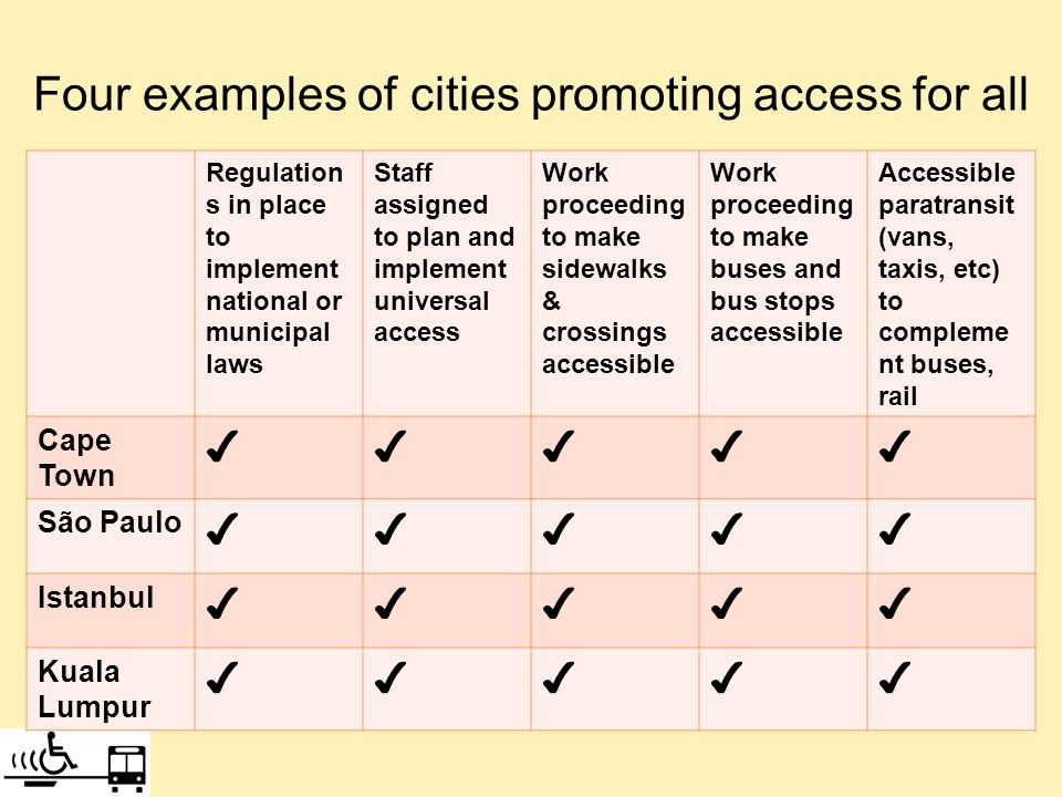 Four examples of cities promoting access for all Regulation s in place to implement national or municipal laws Staff assigned to plan and implement universal access Work proceeding to make sidewalks & crossings accessible Work proceeding to make buses and bus stops accessible Accessible paratransit (vans, taxis, etc) to compleme nt buses, rail Cape Town São Paulo Istanbul Kuala Lumpur