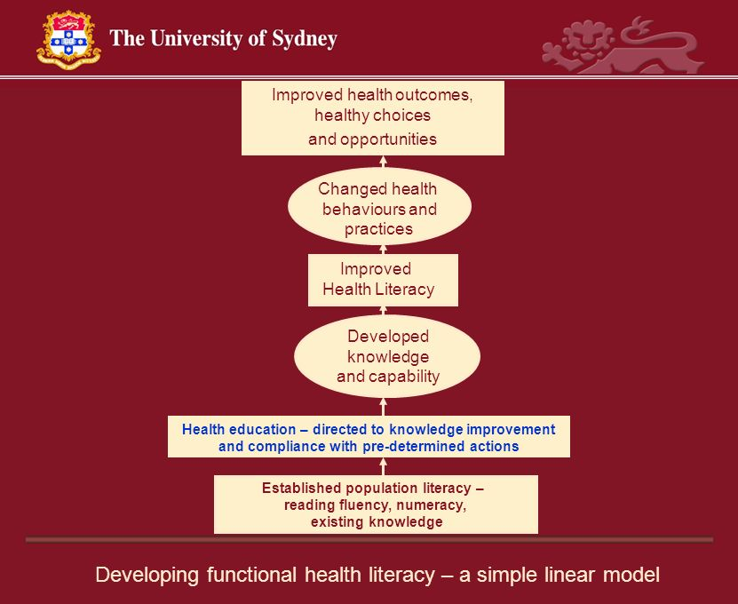 Improved Health Literacy Health education – directed to knowledge improvement and compliance with pre-determined actions Improved health outcomes, hea