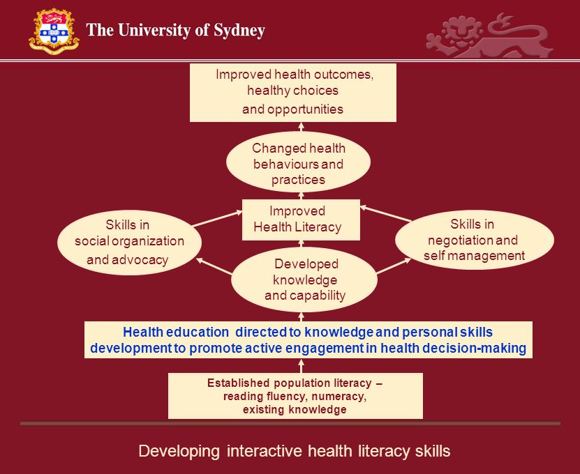 Improved Health Literacy Health education directed to knowledge and personal skills development to promote active engagement in health decision-making