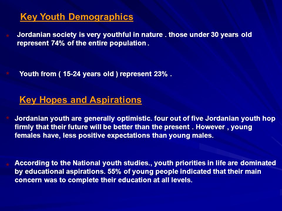 Key Youth Demographics Jordanian society is very youthful in nature.