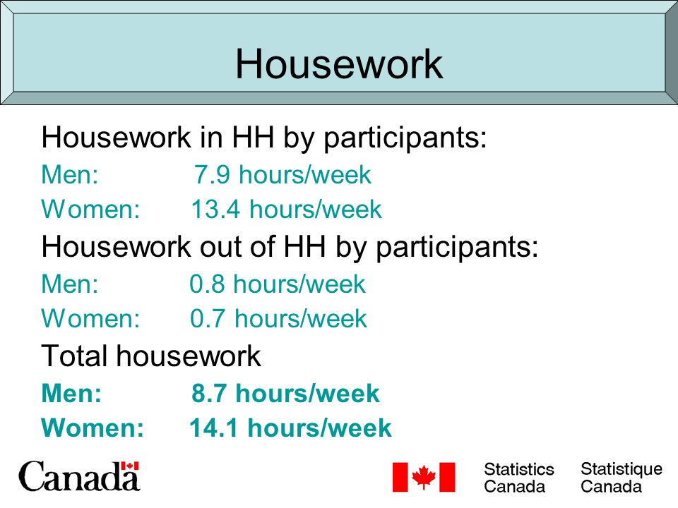 Housework Housework in HH by participants: Men: 7.9 hours/week Women: 13.4 hours/week Housework out of HH by participants: Men: 0.8 hours/week Women: 0.7 hours/week Total housework Men: 8.7 hours/week Women: 14.1 hours/week