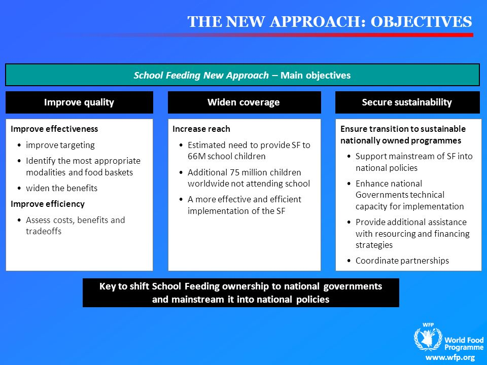 THE NEW APPROACH: OBJECTIVES Improve quality Improve effectiveness improve targeting Identify the most appropriate modalities and food baskets widen t