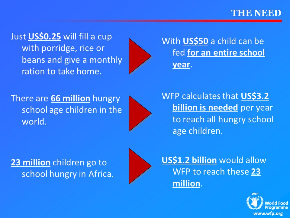 www.wfp.org THE NEED Just US$0.25 will fill a cup with porridge, rice or beans and give a monthly ration to take home. There are 66 million hungry sch