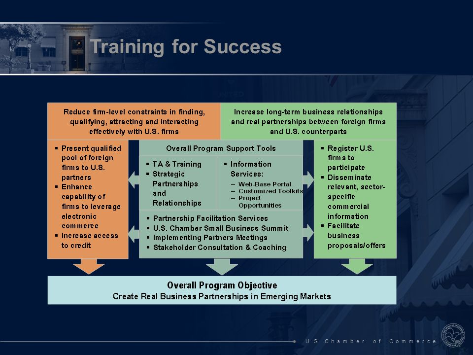 U. S. C h a m b e r o f C o m m e r c e Training for Success