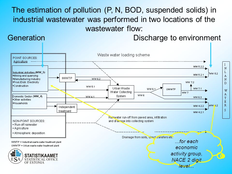The estimation of pollution (P, N, BOD, suspended solids) in industrial wastewater was performed in two locations of the wastewater flow: Generation Discharge to environment...for each economic activity group, NACE 2 digit level...