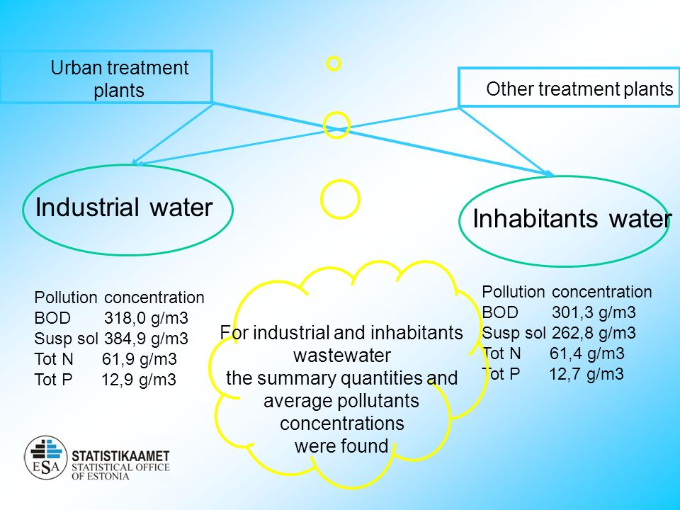Urban treatment plants Other treatment plants Industrial water Inhabitants water Pollution concentration BOD 318,0 g/m3 Susp sol 384,9 g/m3 Tot N 61,9 g/m3 Tot P 12,9 g/m3 Pollution concentration BOD 301,3 g/m3 Susp sol 262,8 g/m3 Tot N 61,4 g/m3 Tot P 12,7 g/m3 For industrial and inhabitants wastewater the summary quantities and average pollutants concentrations were found