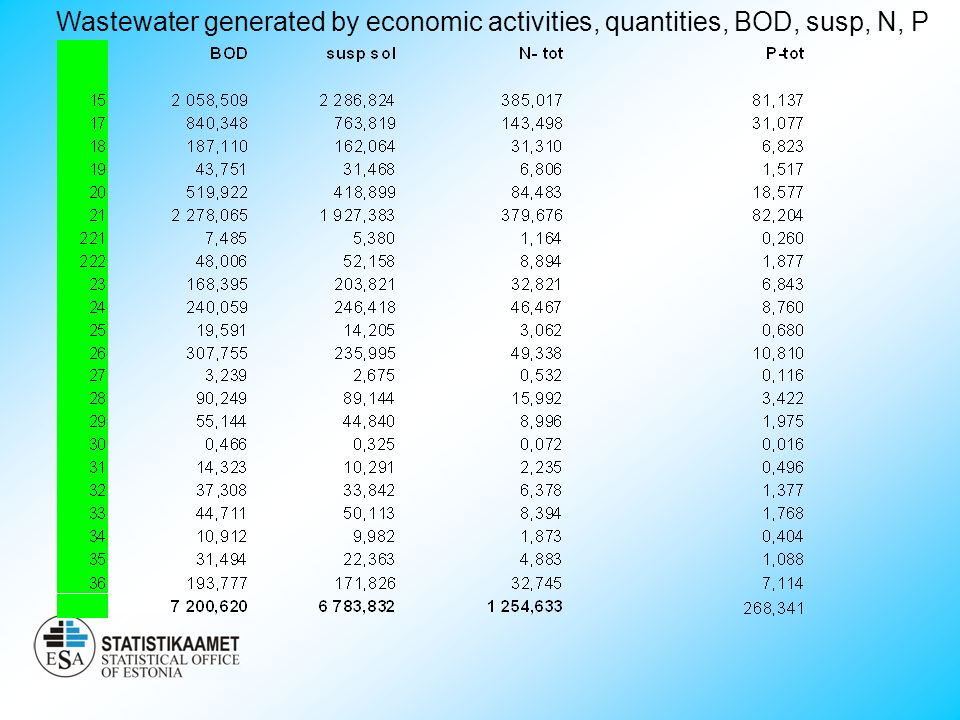 Wastewater generated by economic activities, quantities, BOD, susp, N, P