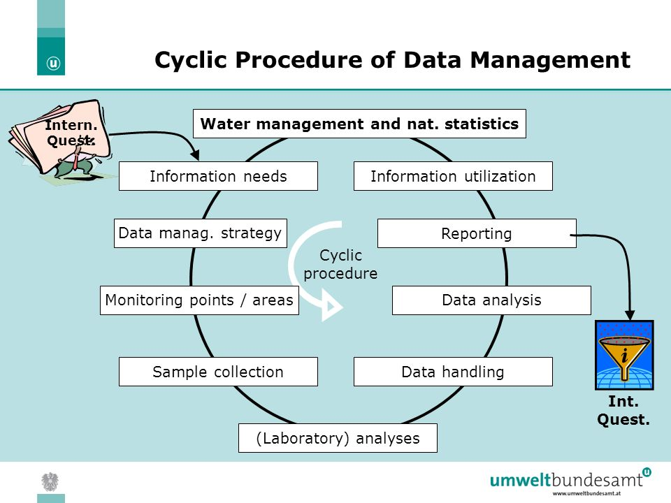 05.04.2004 | Slide 12 Cyclic Procedure of Data Management Water management and nat.
