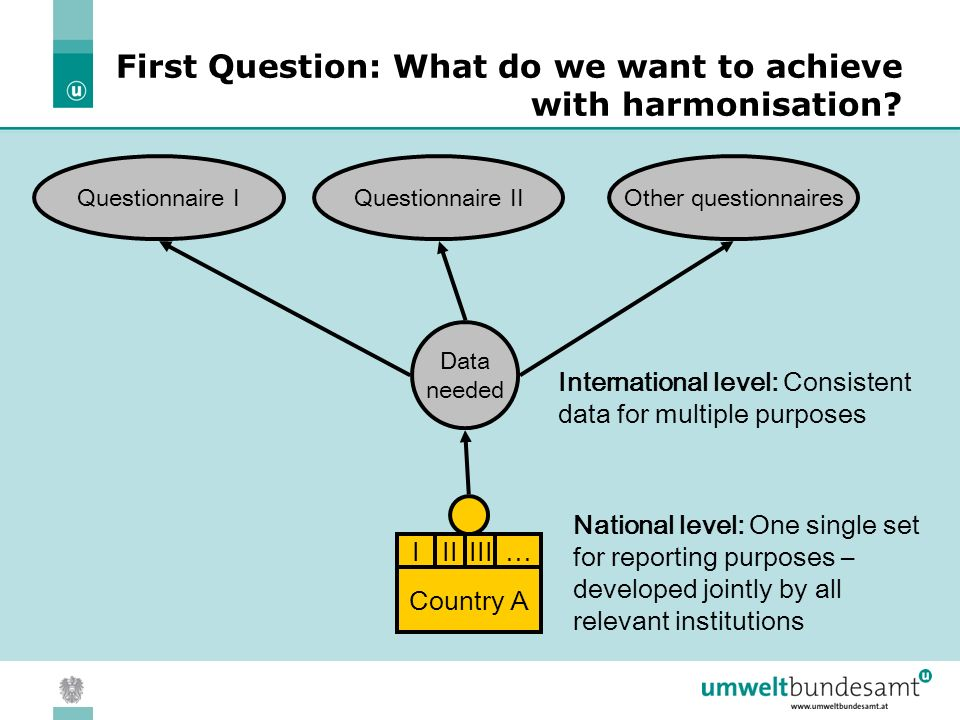 05.04.2004 | Slide 3 First Question: What do we want to achieve with harmonisation.