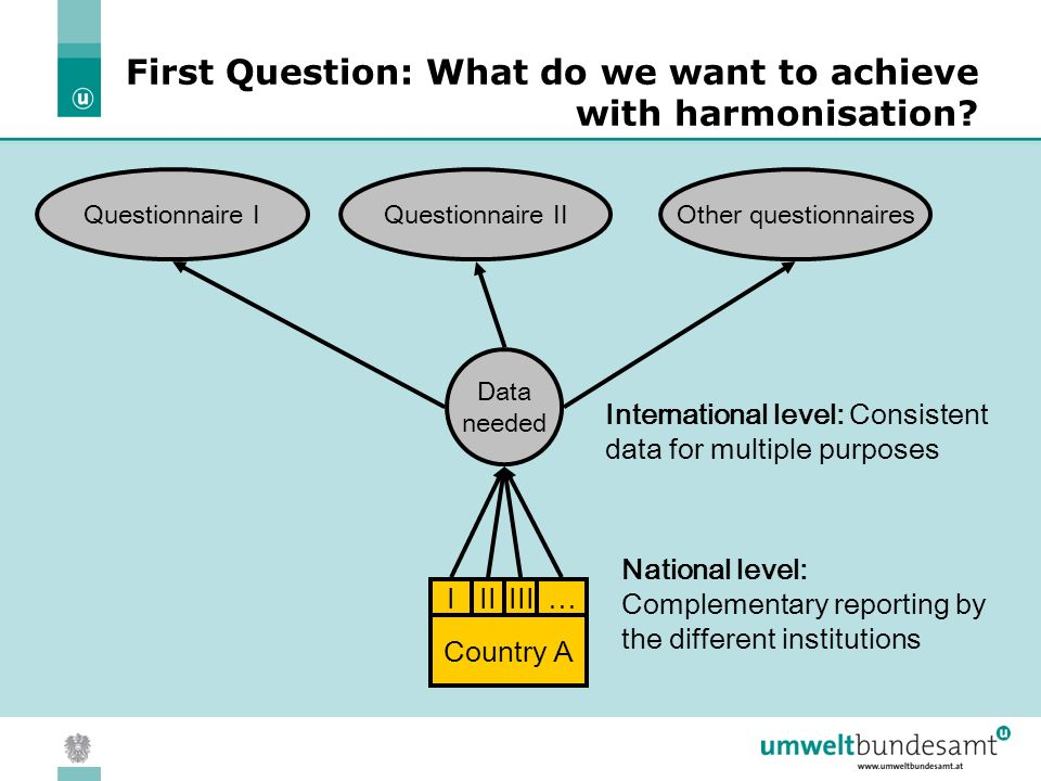 05.04.2004 | Slide 4 Data needed Country A IIIIII… Questionnaire IOther questionnairesQuestionnaire II International level: Consistent data for multiple purposes National level: Complementary reporting by the different institutions First Question: What do we want to achieve with harmonisation?