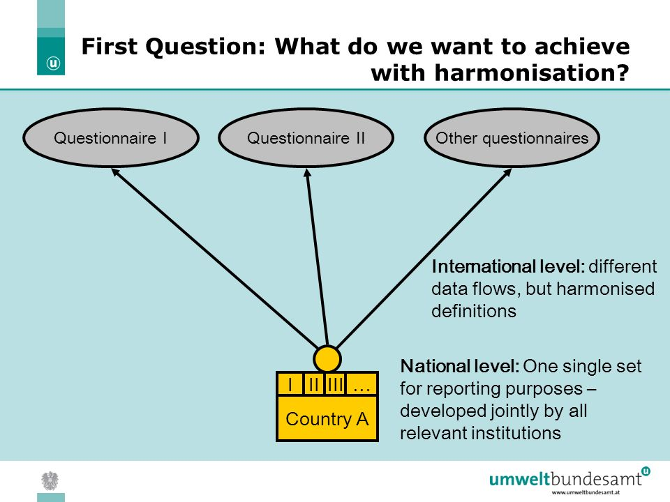 05.04.2004 | Slide 5 Country A IIIIII… Questionnaire IOther questionnairesQuestionnaire II International level: different data flows, but harmonised definitions National level: One single set for reporting purposes – developed jointly by all relevant institutions First Question: What do we want to achieve with harmonisation?