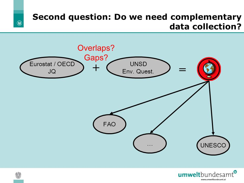 05.04.2004 | Slide 6 Second question: Do we need complementary data collection.