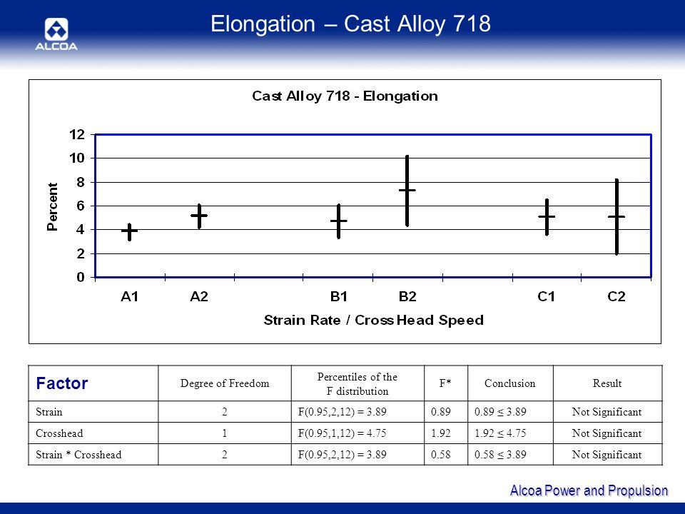 Alcoa Power and Propulsion Elongation – Cast Alloy 718 Factor Degree of Freedom Percentiles of the F distribution F*ConclusionResult Strain2F(0.95,2,12) = 3.890.890.89 3.89Not Significant Crosshead1F(0.95,1,12) = 4.751.921.92 4.75Not Significant Strain * Crosshead2F(0.95,2,12) = 3.890.580.58 3.89Not Significant