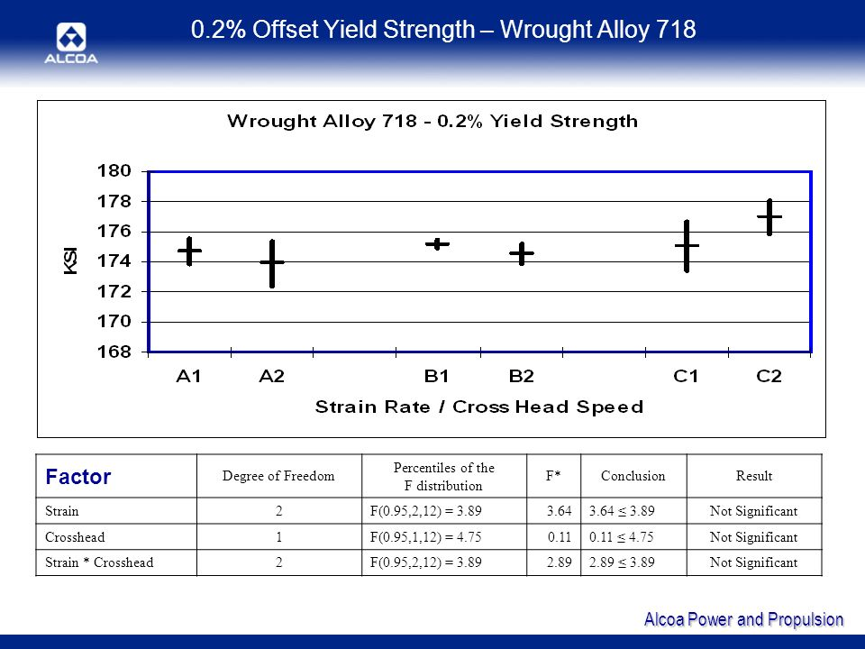 Alcoa Power and Propulsion 0.2% Offset Yield Strength – Wrought Alloy 718 Factor Degree of Freedom Percentiles of the F distribution F*ConclusionResult Strain2F(0.95,2,12) = 3.893.643.64 3.89Not Significant Crosshead1F(0.95,1,12) = 4.750.110.11 4.75Not Significant Strain * Crosshead2F(0.95,2,12) = 3.892.892.89 3.89Not Significant
