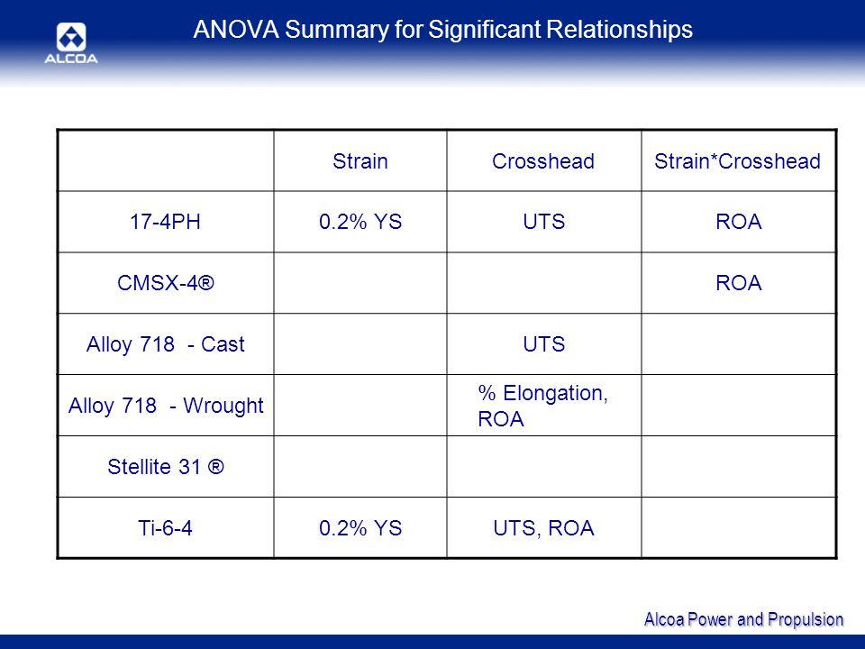 Alcoa Power and Propulsion ANOVA Summary for Significant Relationships StrainCrossheadStrain*Crosshead 17-4PH0.2% YSUTSROA CMSX-4®ROA Alloy 718 - Cast