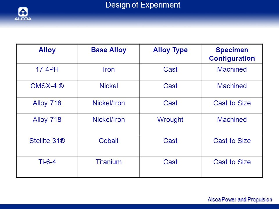 Alcoa Power and Propulsion Design of Experiment AlloyBase AlloyAlloy TypeSpecimen Configuration 17-4PHIronCastMachined CMSX-4 ®NickelCastMachined Alloy 718Nickel/IronCastCast to Size Alloy 718Nickel/IronWroughtMachined Stellite 31®CobaltCastCast to Size Ti-6-4TitaniumCastCast to Size