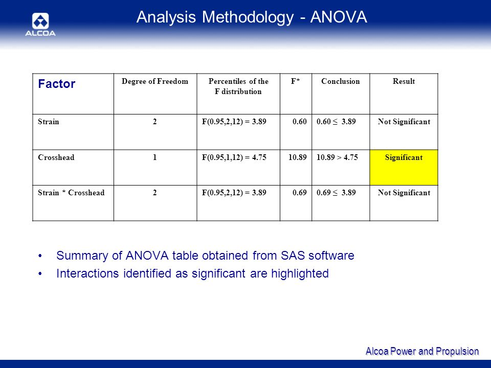 Alcoa Power and Propulsion Analysis Methodology - ANOVA Summary of ANOVA table obtained from SAS software Interactions identified as significant are highlighted Factor Degree of FreedomPercentiles of the F distribution F*ConclusionResult Strain2F(0.95,2,12) = 3.890.600.60 3.89Not Significant Crosshead1F(0.95,1,12) = 4.7510.8910.89 > 4.75Significant Strain * Crosshead2F(0.95,2,12) = 3.890.690.69 3.89Not Significant