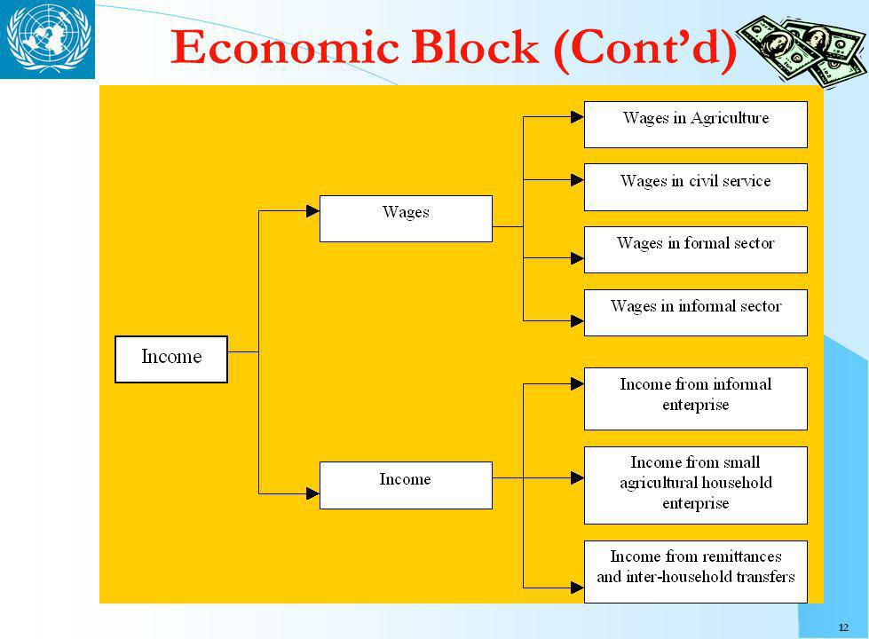 12 Economic Block (Contd)