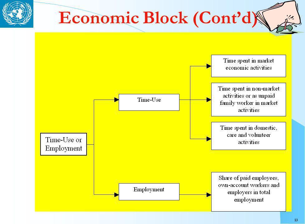 13 Economic Block (Contd)