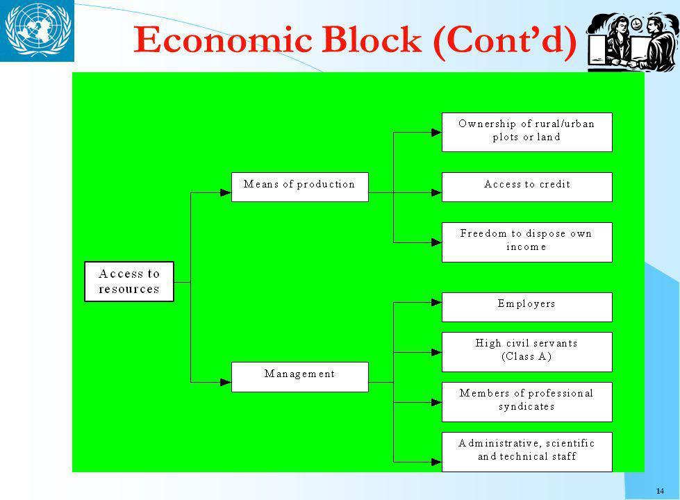 14 Economic Block (Contd)