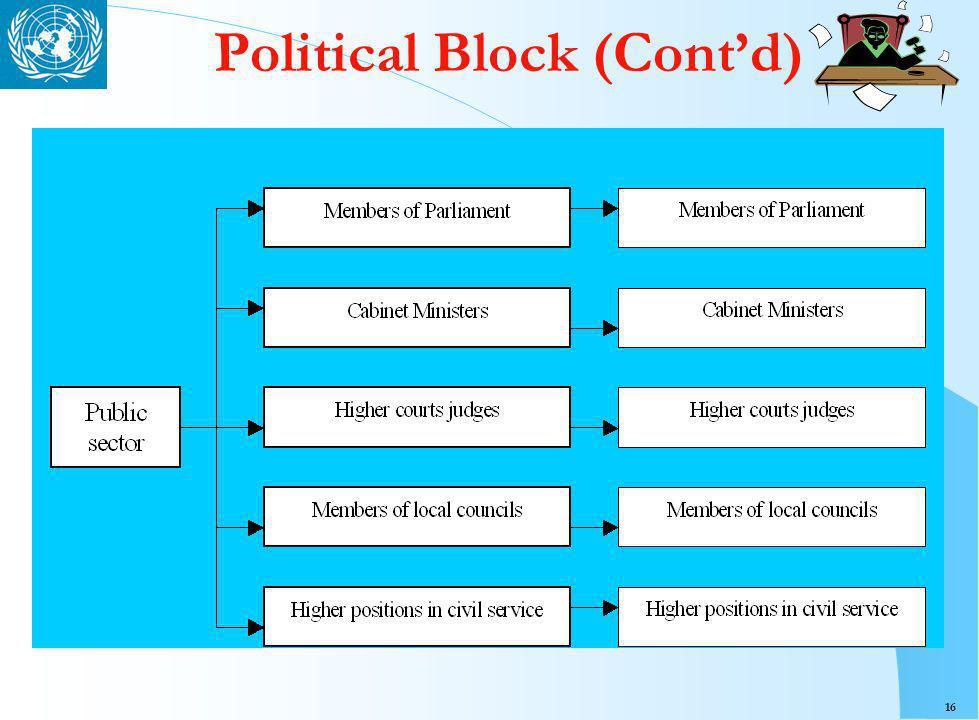 16 Political Block (Contd)
