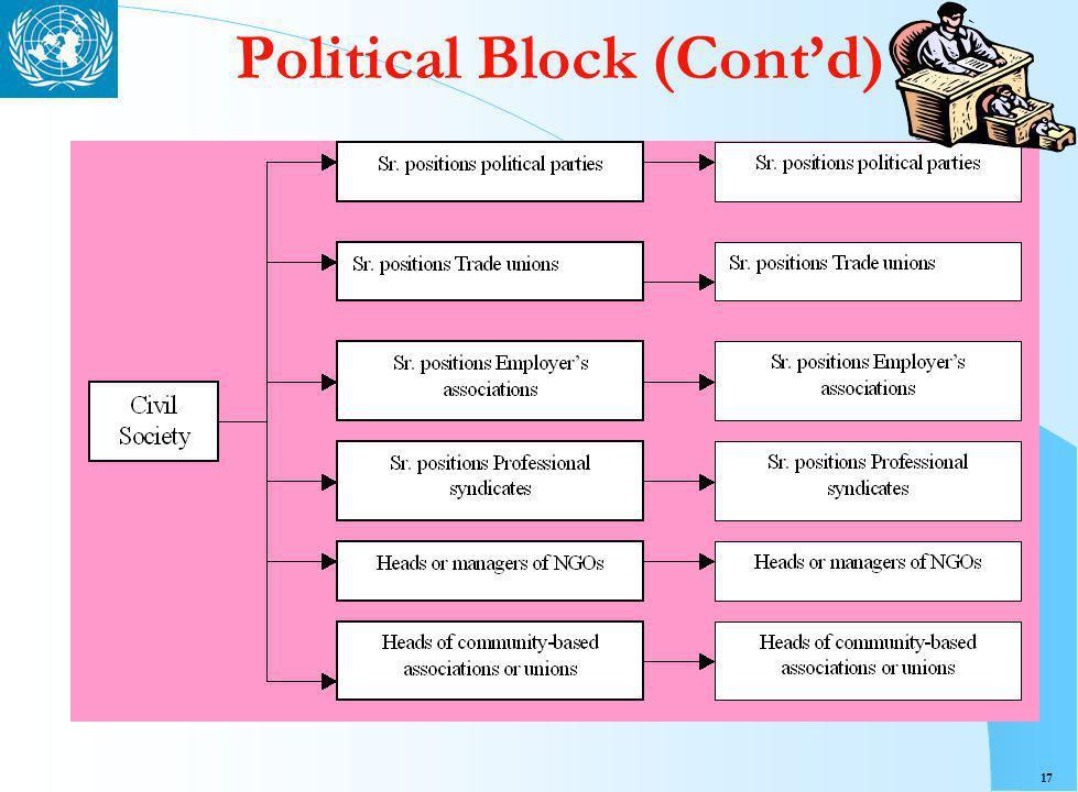 17 Political Block (Contd)
