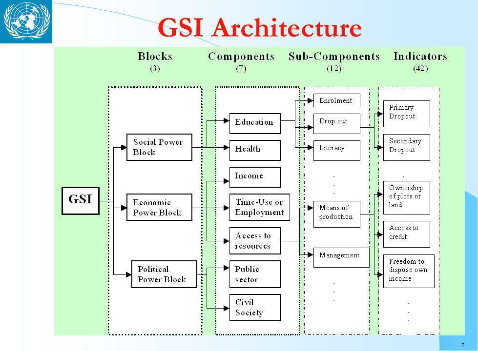 7 GSI Architecture