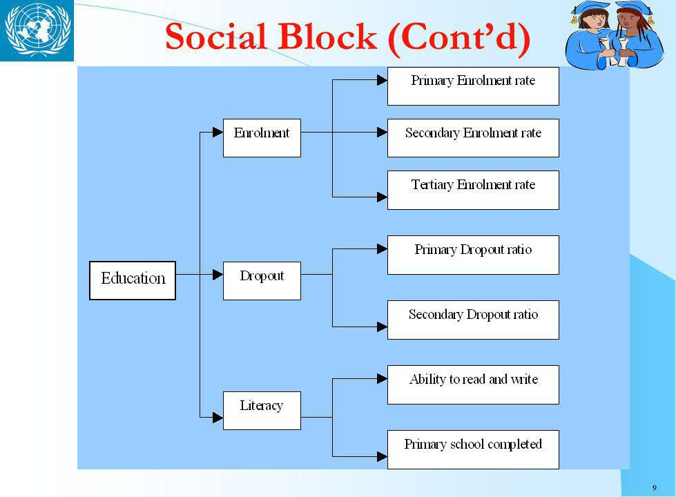 10 Social Block (Contd)