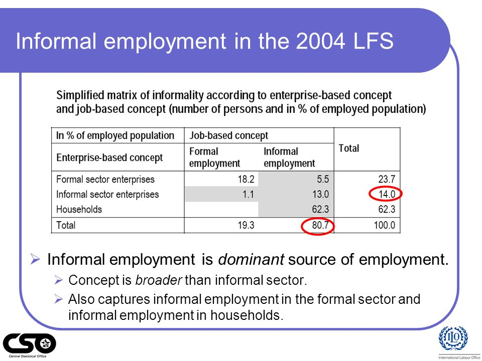 Informal employment in the 2004 LFS Informal employment is dominant source of employment. Concept is broader than informal sector. Also captures infor