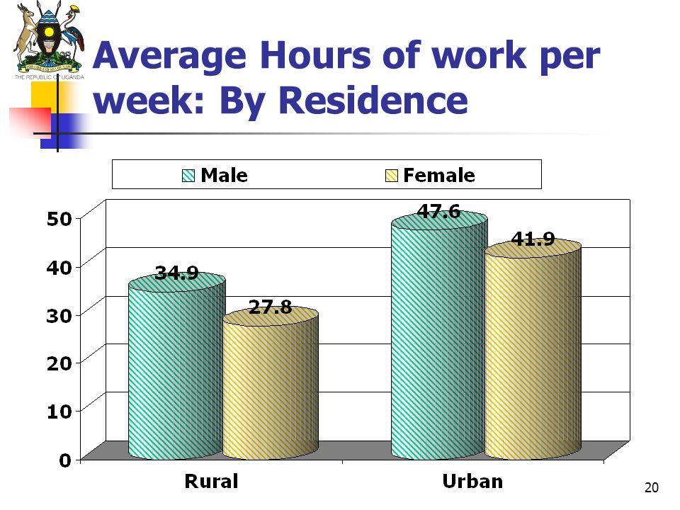 20 Average Hours of work per week: By Residence