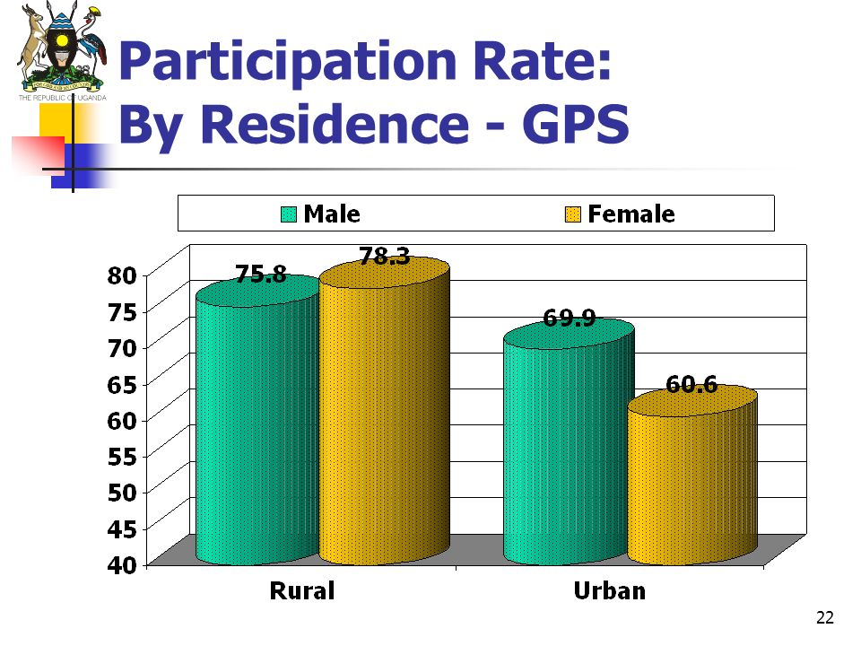 22 Participation Rate: By Residence - GPS