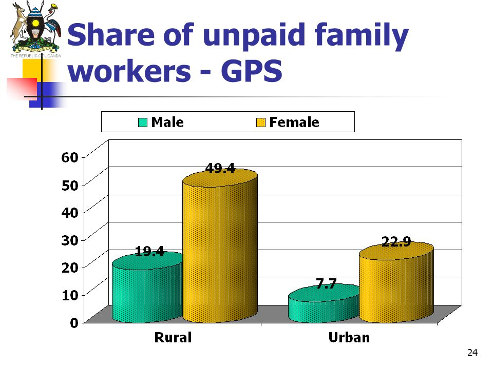 24 Share of unpaid family workers - GPS