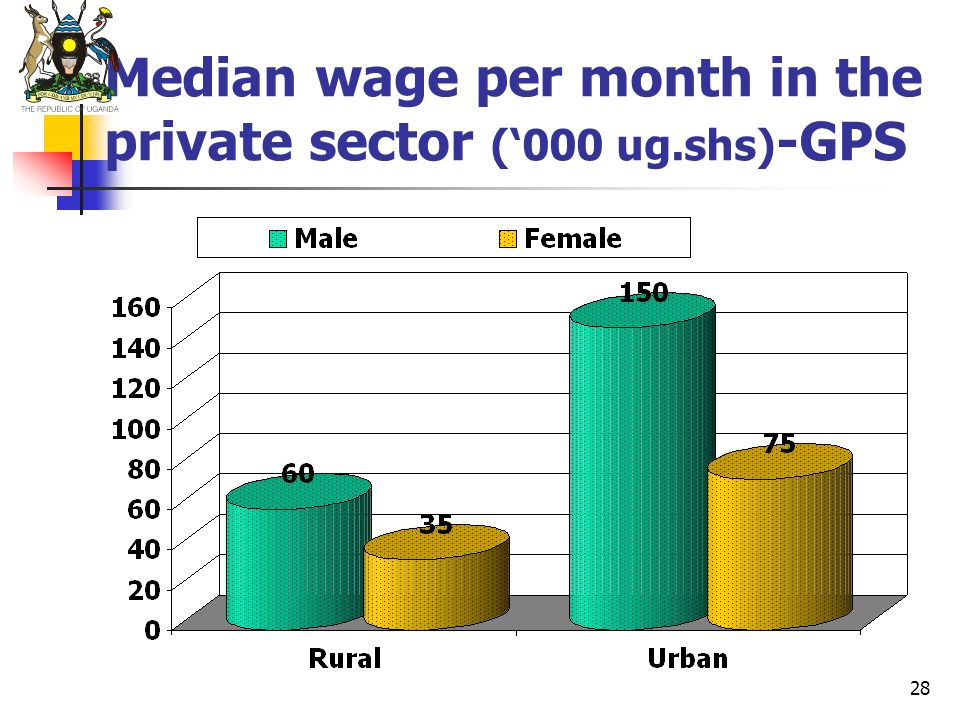28 Median wage per month in the private sector (000 ug.shs) -GPS