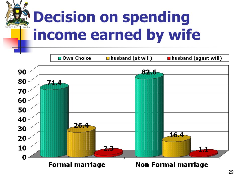 29 Decision on spending income earned by wife