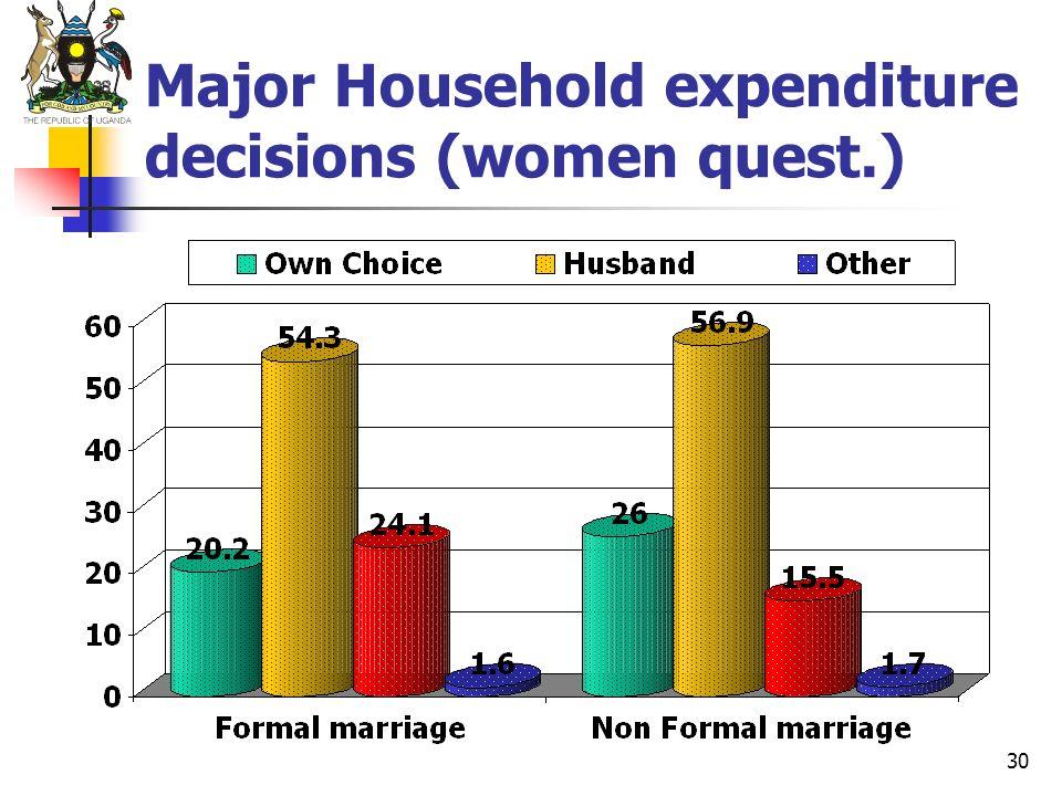 30 Major Household expenditure decisions (women quest.)