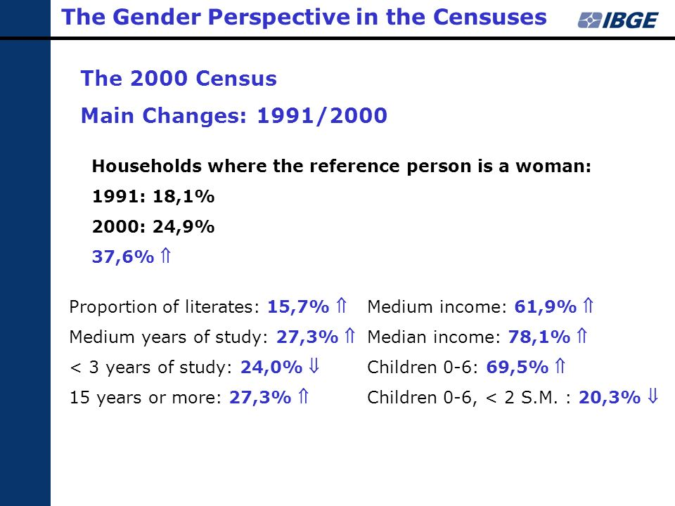 The Gender Perspective in the Censuses The 2000 Census Main Changes: 1991/2000 Proportion of literates: 15,7% Medium years of study: 27,3% < 3 years o