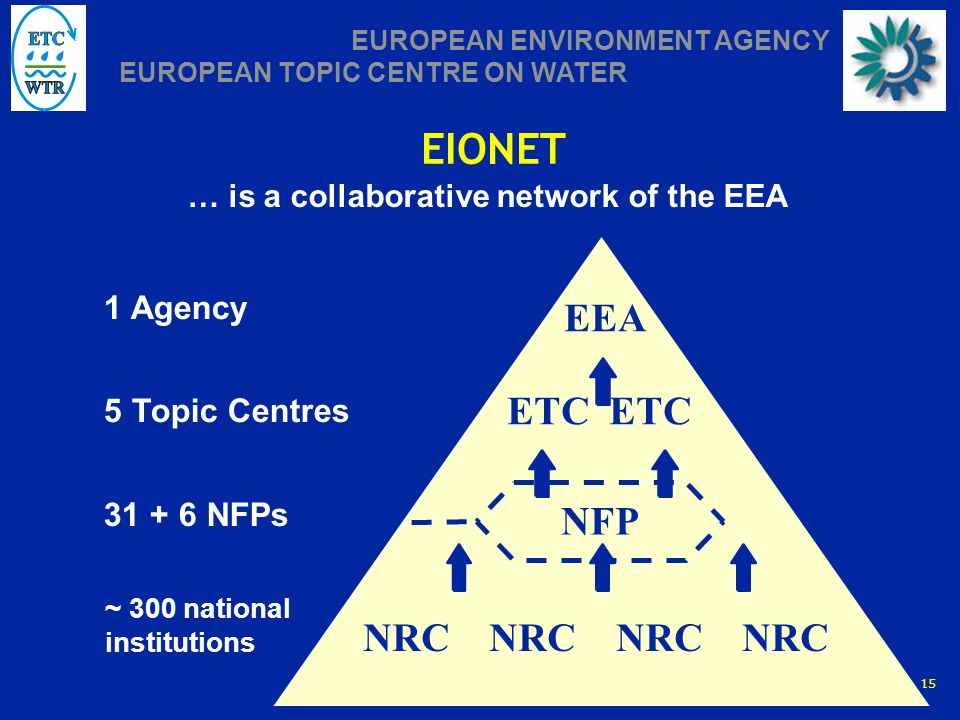 Vienna, 22.06.2005 | Slide 15 EUROPEAN ENVIRONMENT AGENCY EUROPEAN TOPIC CENTRE ON WATER EIONET EEA NRC NRC NFP ETC ~ 300 national institutions 1 Agency 5 Topic Centres 31 + 6 NFPs … is a collaborative network of the EEA