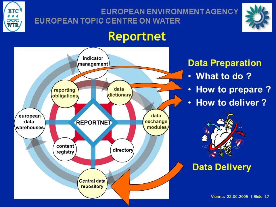 Vienna, 22.06.2005 | Slide 17 EUROPEAN ENVIRONMENT AGENCY EUROPEAN TOPIC CENTRE ON WATER Reportnet Data Preparation What to do .