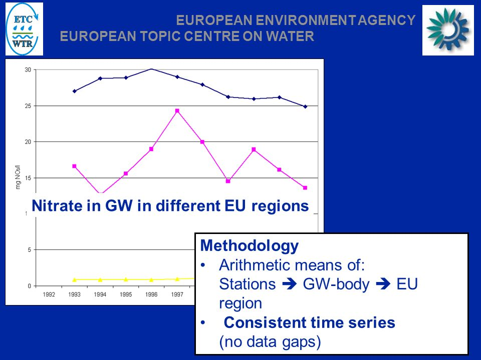 Vienna, 22.06.2005 | Slide 8 EUROPEAN ENVIRONMENT AGENCY EUROPEAN TOPIC CENTRE ON WATER Nitrate in GW in different EU regions Methodology Arithmetic means of: Stations GW-body EU region Consistent time series (no data gaps)