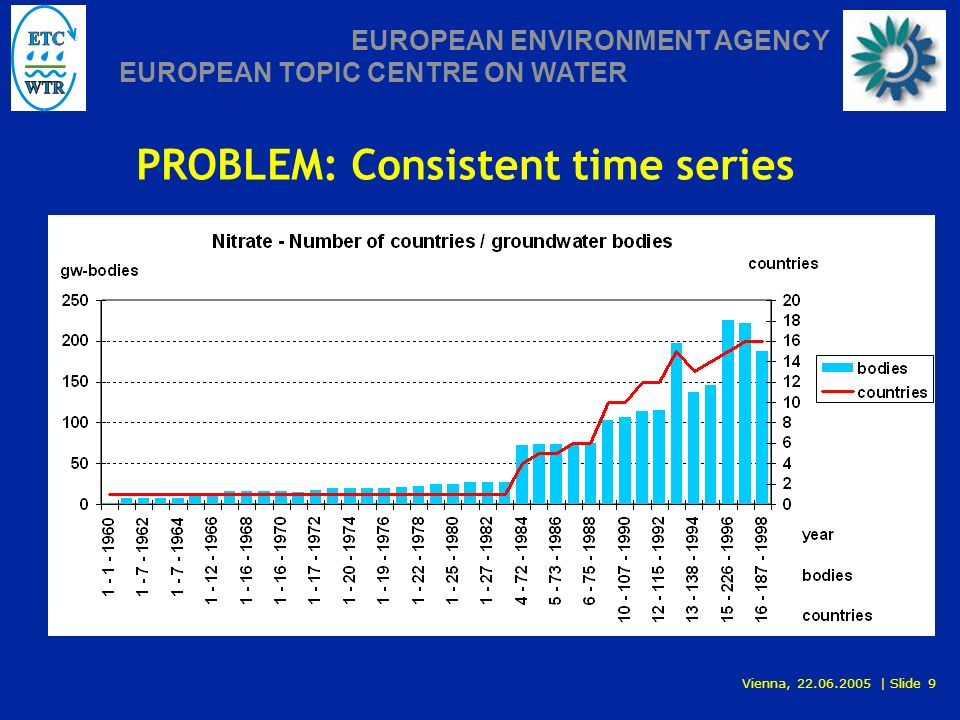 Vienna, 22.06.2005 | Slide 9 EUROPEAN ENVIRONMENT AGENCY EUROPEAN TOPIC CENTRE ON WATER PROBLEM: Consistent time series